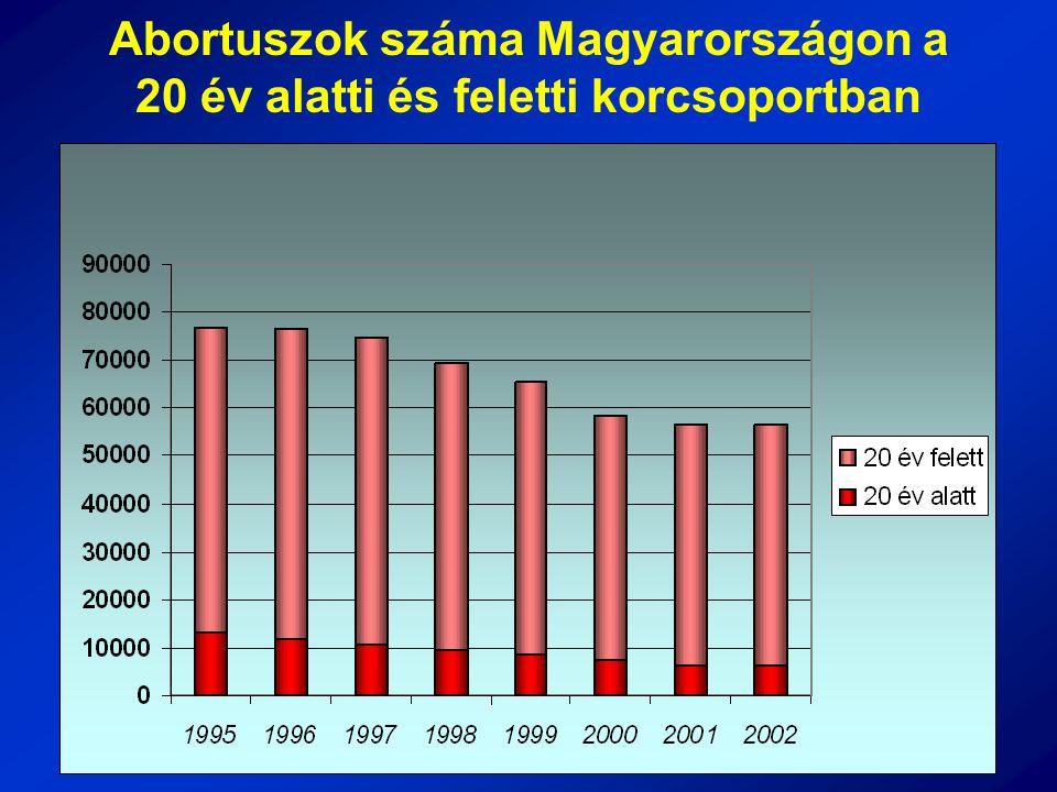 Abortuszok száma Magyarországon a 20 év alatti és feletti korcsoportban