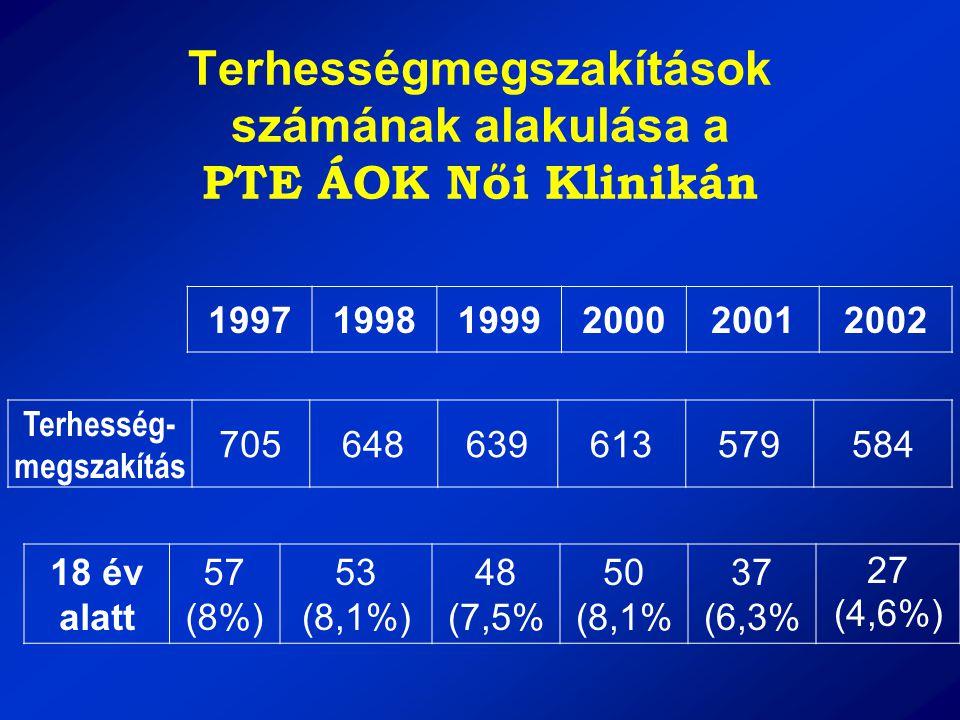 Terhességmegszakítások számának alakulása a PTE ÁOK Női Klinikán