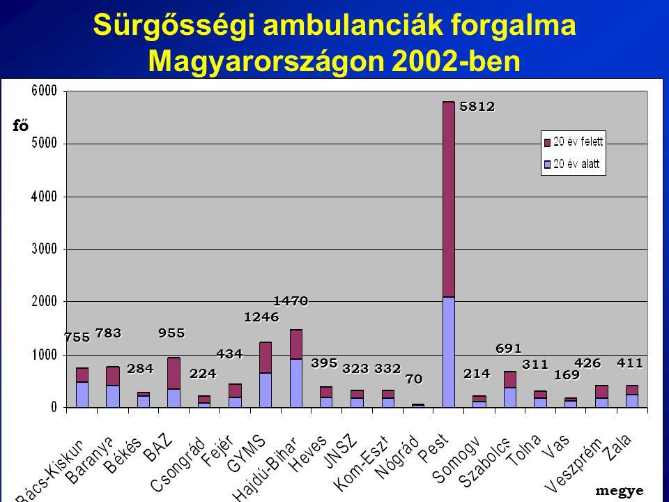 Sürgősségi ambulanciák forgalma Magyarországon 2002-ben