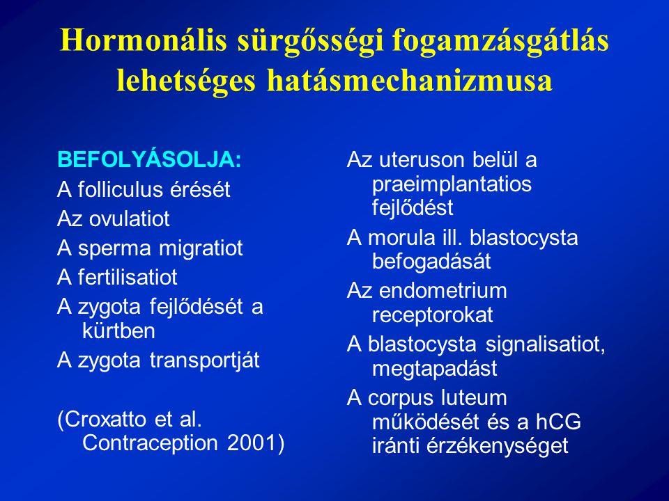 Hormonális sürgősségi fogamzásgátlás lehetséges hatásmechanizmusa