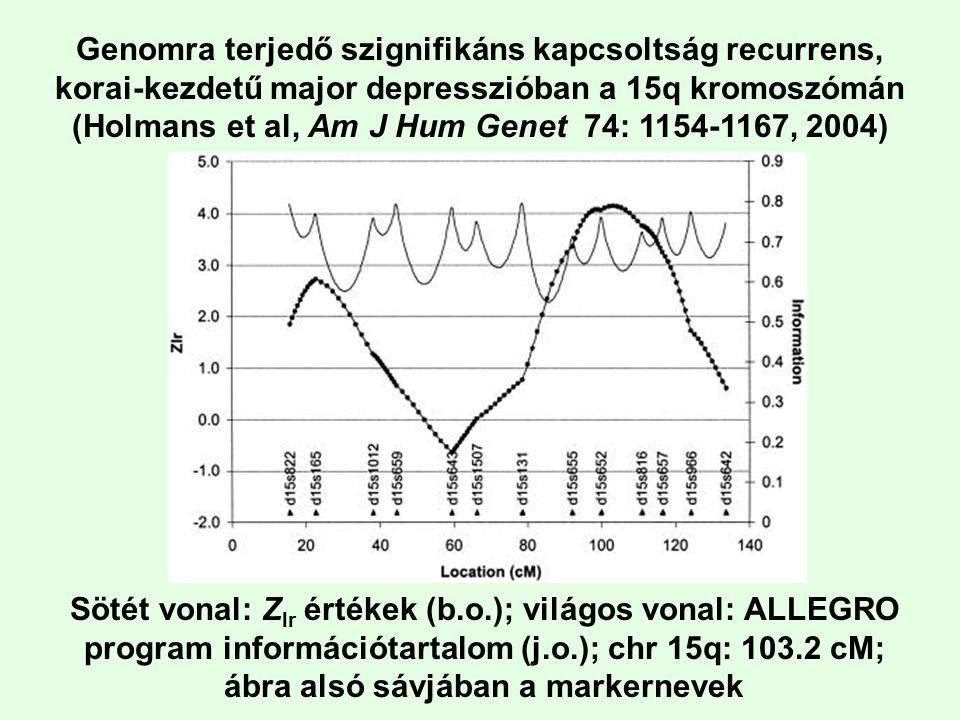 Genomra terjedő szignifikáns kapcsoltság recurrens, korai-kezdetű major depresszióban a 15q kromoszómán (Holmans et al, Am J Hum Genet 74: 1154-1167, 2004)