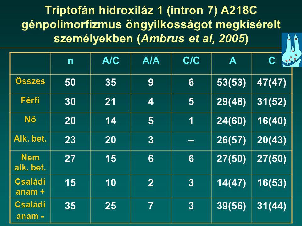 Triptofán hidroxiláz 1 (intron 7) A218C génpolimorfizmus öngyilkosságot megkísérelt személyekben (Ambrus et al, 2005)