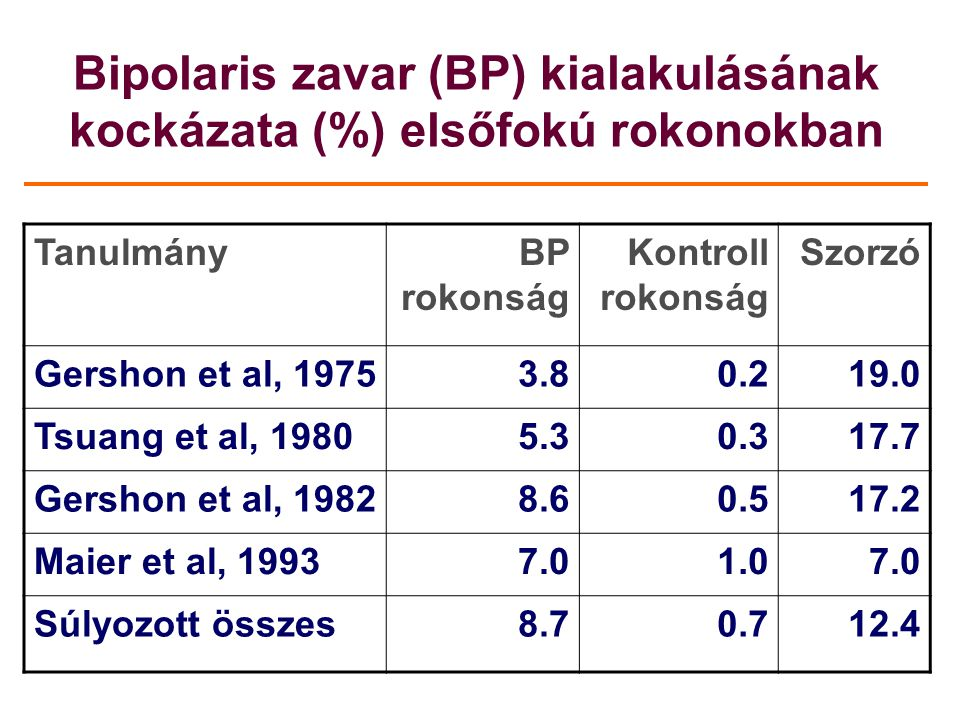 Bipolaris zavar (BP) kialakulásának kockázata (%) elsőfokú rokonokban
