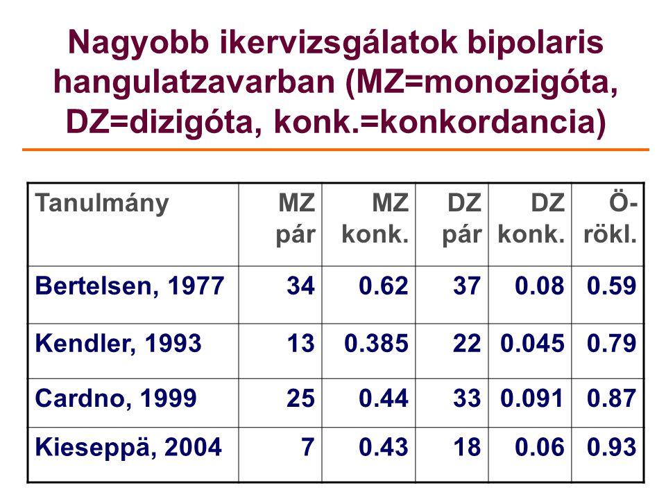 Nagyobb ikervizsgálatok bipolaris hangulatzavarban (MZ=monozigóta, DZ=dizigóta, konk.=konkordancia)