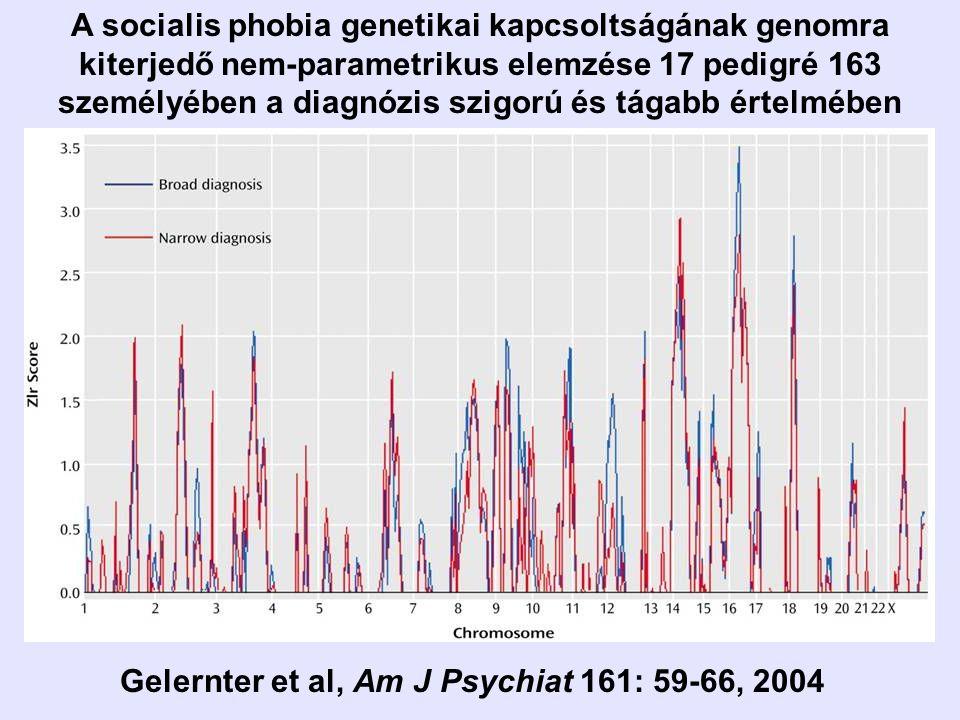 Gelernter et al, Am J Psychiat 161: 59-66, 2004