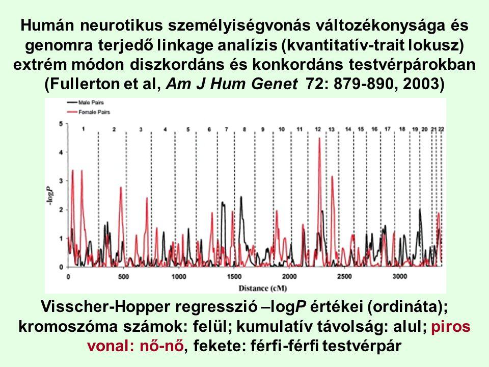 Humán neurotikus személyiségvonás változékonysága és genomra terjedő linkage analízis (kvantitatív-trait lokusz) extrém módon diszkordáns és konkordáns testvérpárokban (Fullerton et al, Am J Hum Genet 72: 879-890, 2003)