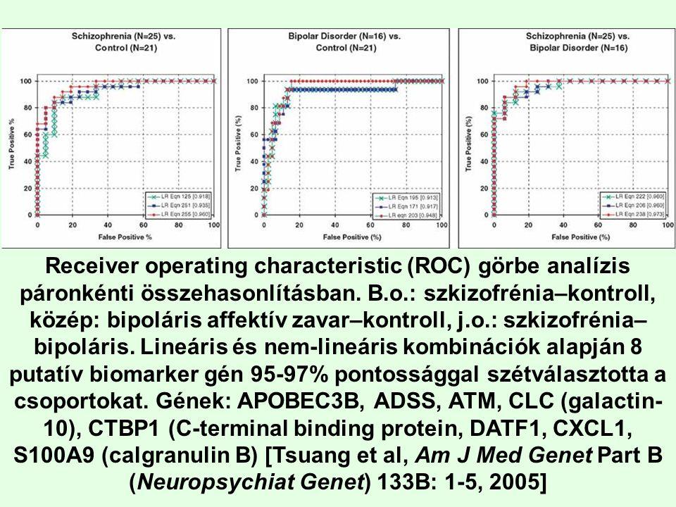 Receiver operating characteristic (ROC) görbe analízis páronkénti összehasonlításban.