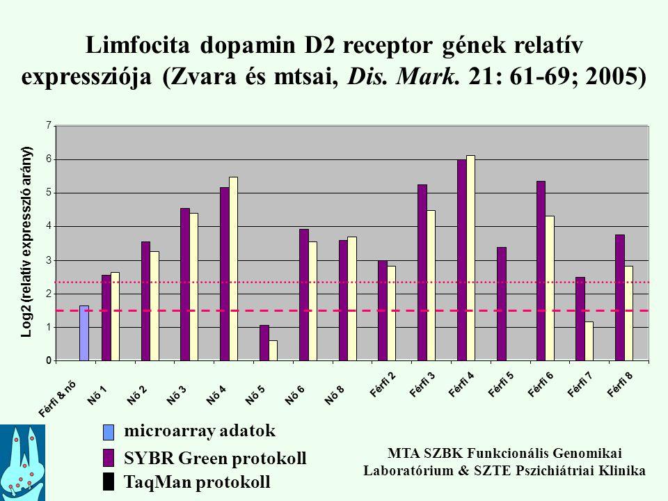 Limfocita dopamin D2 receptor gének relatív expressziója (Zvara és mtsai, Dis. Mark. 21: 61-69; 2005)