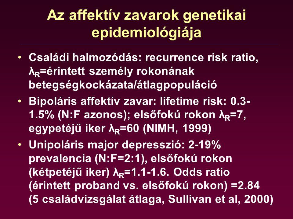 Az affektív zavarok genetikai epidemiológiája