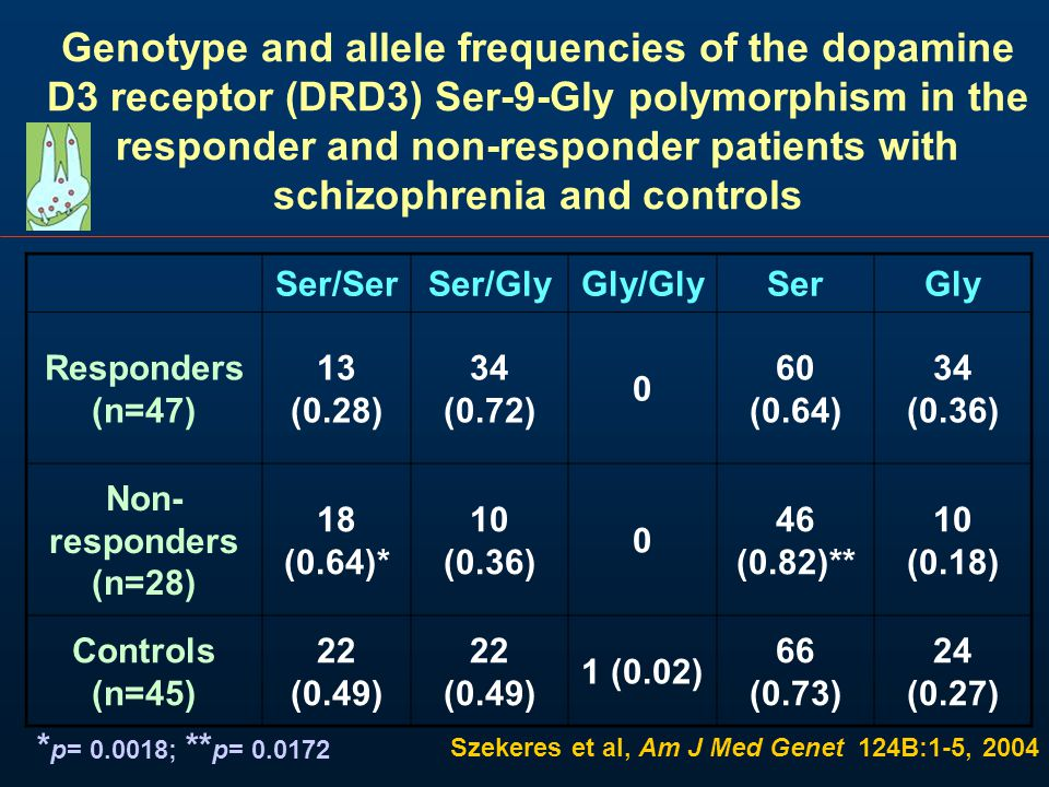 Genotype and allele frequencies of the dopamine D3 receptor (DRD3) Ser-9-Gly polymorphism in the responder and non-responder patients with schizophrenia and controls