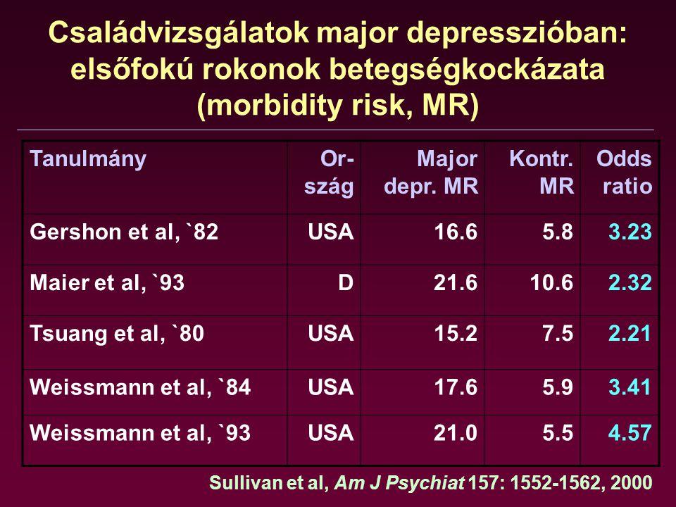 Családvizsgálatok major depresszióban: elsőfokú rokonok betegségkockázata (morbidity risk, MR)