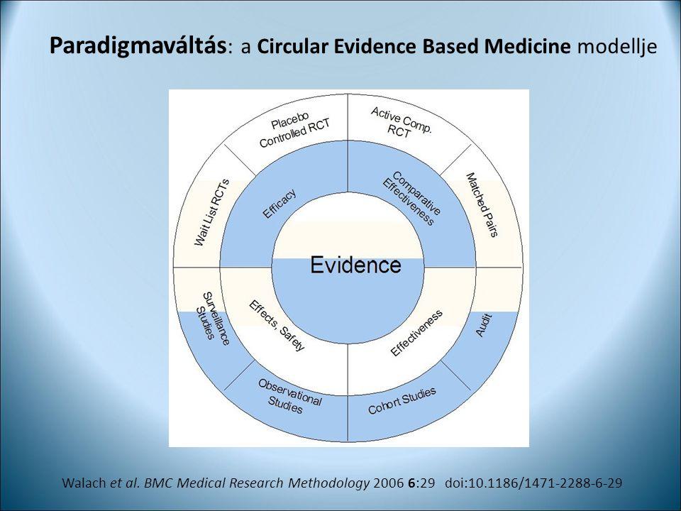 Paradigmaváltás: a Circular Evidence Based Medicine modellje
