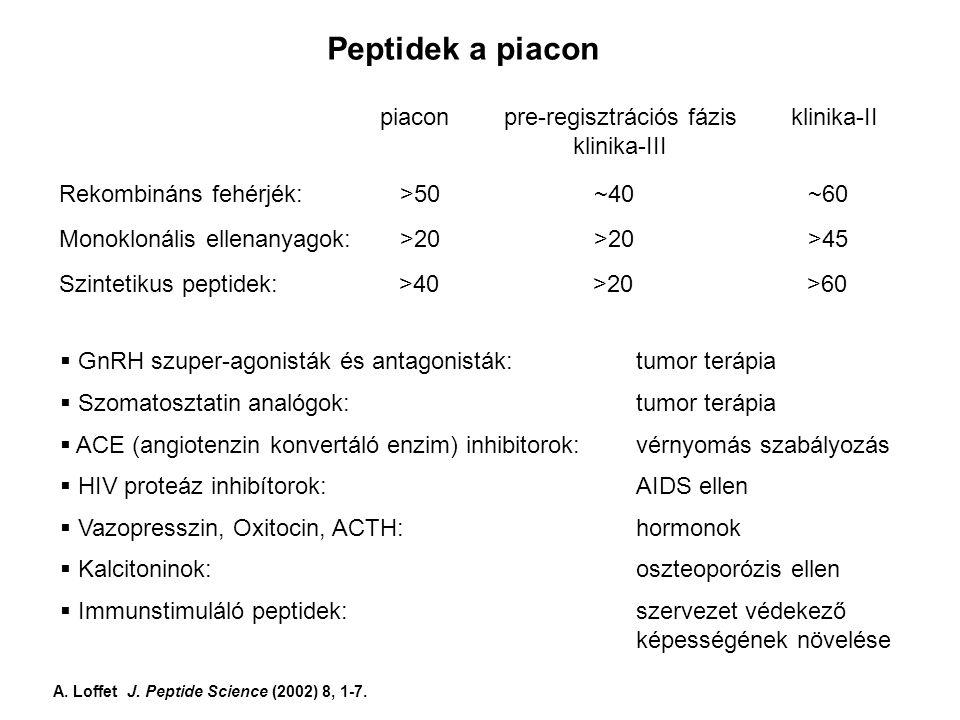 Peptidek a piacon piacon pre-regisztrációs fázis klinika-II