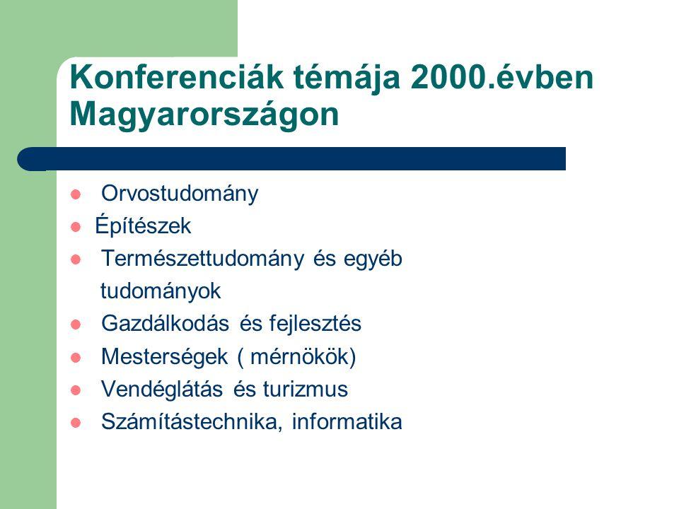 Konferenciák témája 2000.évben Magyarországon