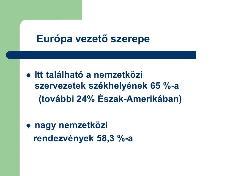 Európa vezető szerepe Itt található a nemzetközi szervezetek székhelyének 65 %-a. (további 24% Észak-Amerikában)