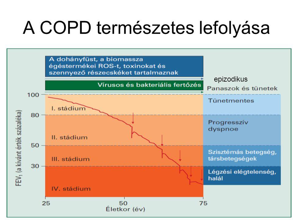 A COPD természetes lefolyása
