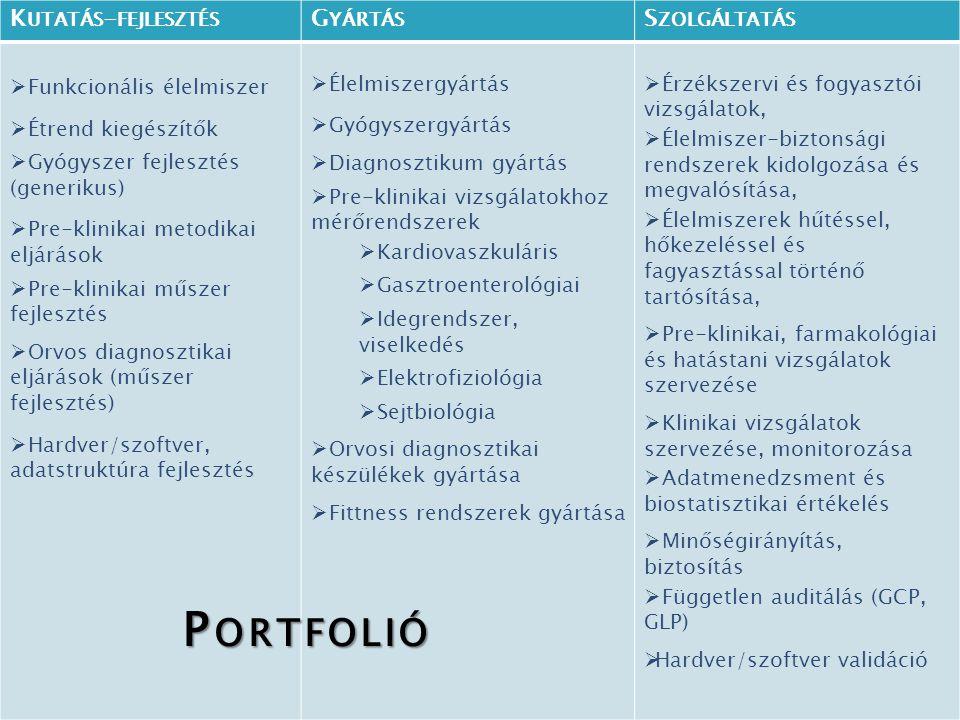 Portfolió Portfolió Kutatás-fejlesztés Gyártás Szolgáltatás