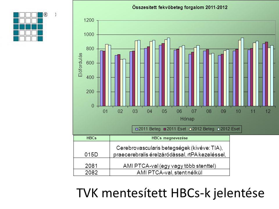 TVK mentesített HBCs-k jelentése