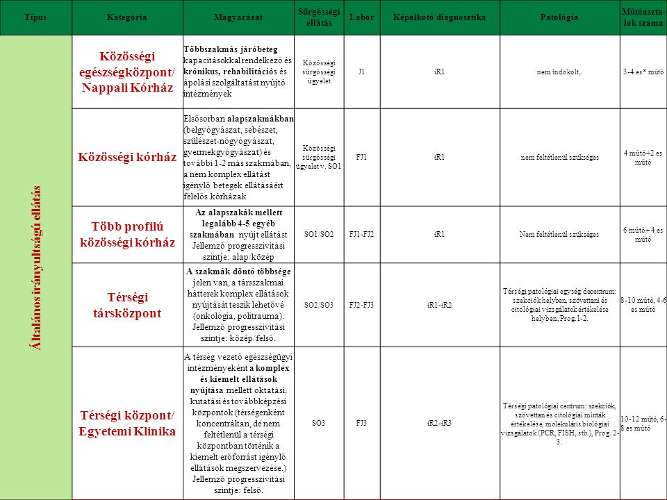 Magyar Kórházszövetség: 114 tagkórház GyEMSzI: 99 fenntartott kórház