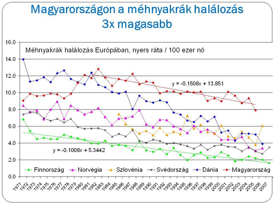 Magyarországon a méhnyakrák halálozás
