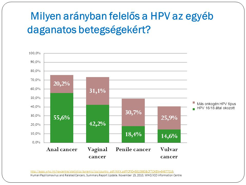 Milyen arányban felelős a HPV az egyéb daganatos betegségekért