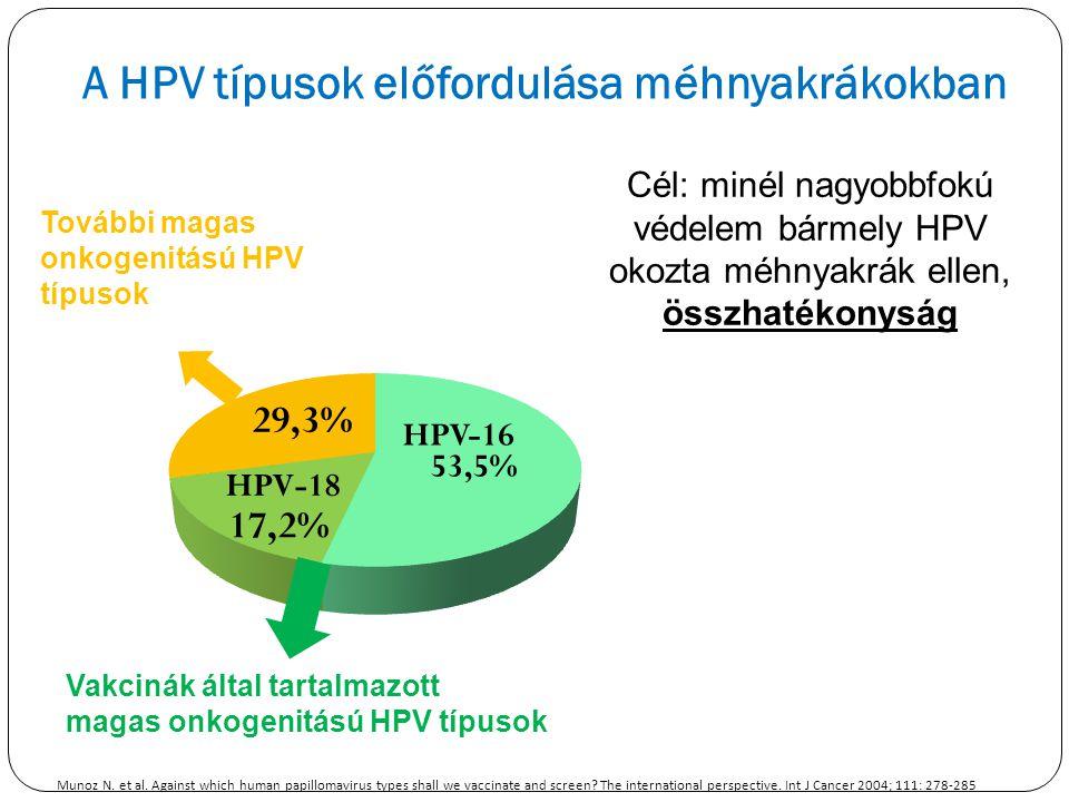 A HPV típusok előfordulása méhnyakrákokban
