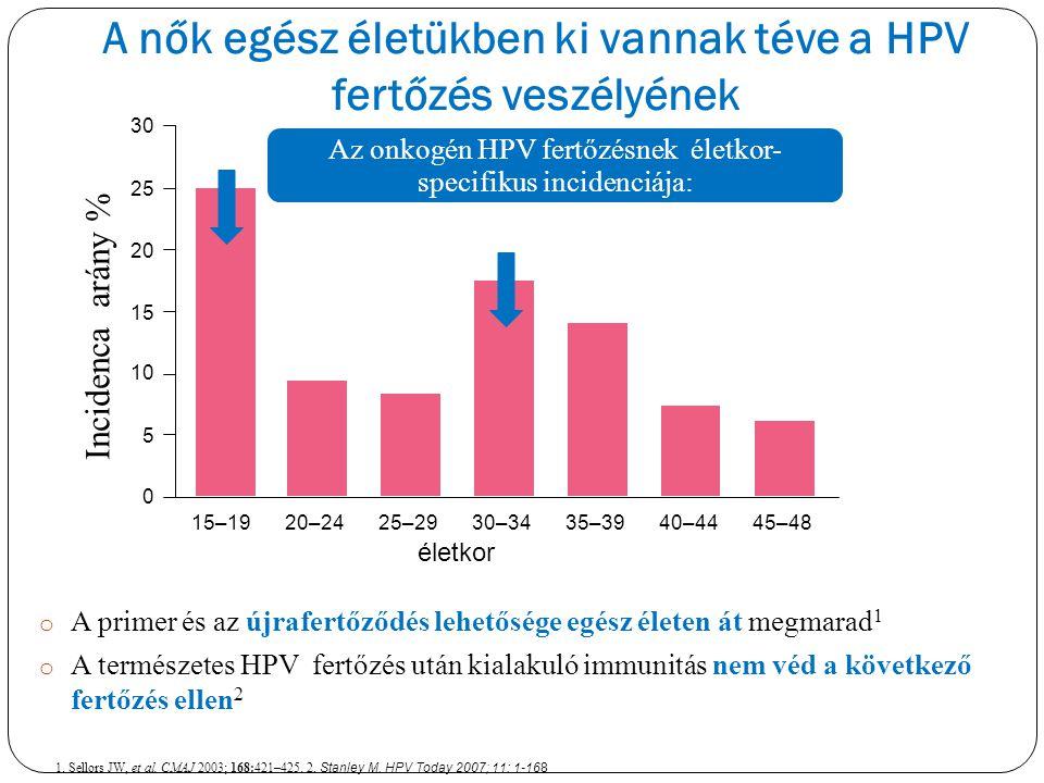 A nők egész életükben ki vannak téve a HPV fertőzés veszélyének