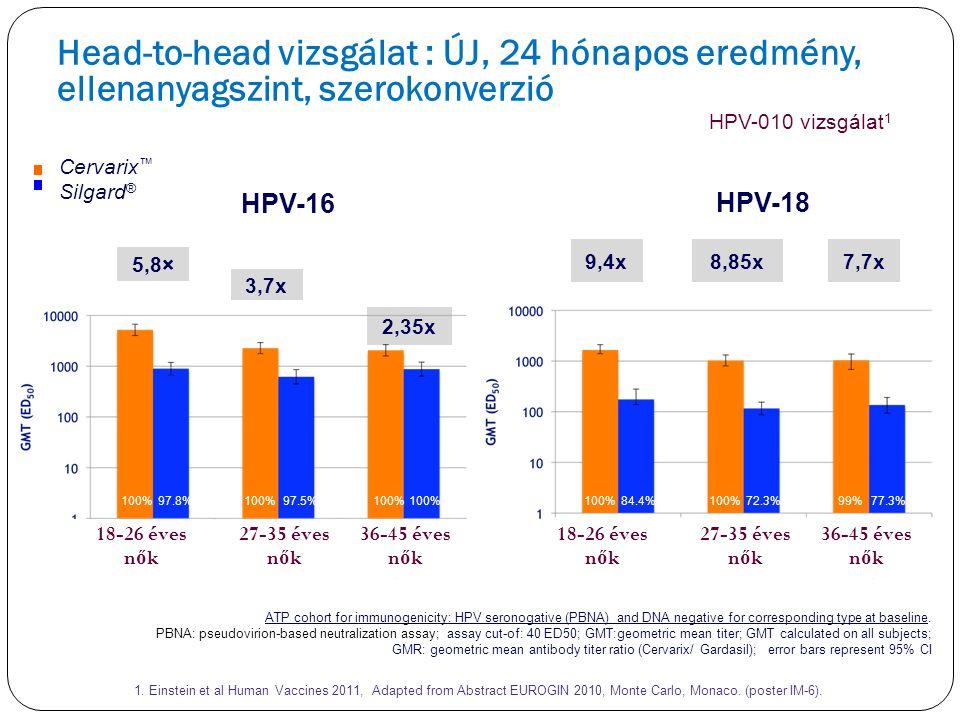 Head-to-head vizsgálat : ÚJ, 24 hónapos eredmény, ellenanyagszint, szerokonverzió
