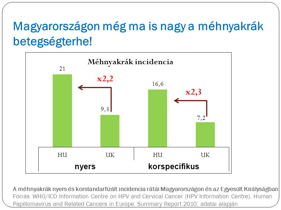 Magyarországon még ma is nagy a méhnyakrák betegségterhe!