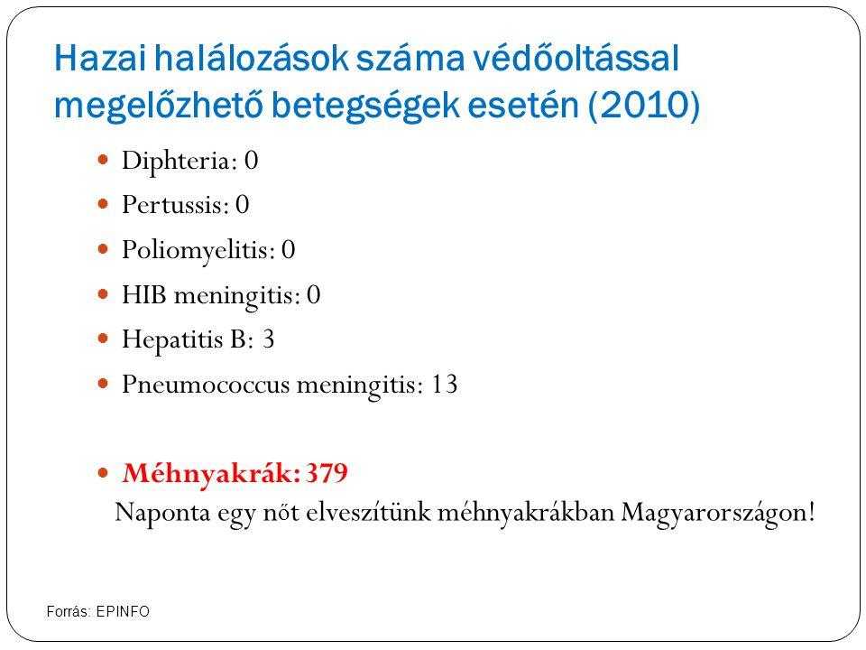 Hazai halálozások száma védőoltással megelőzhető betegségek esetén (2010)