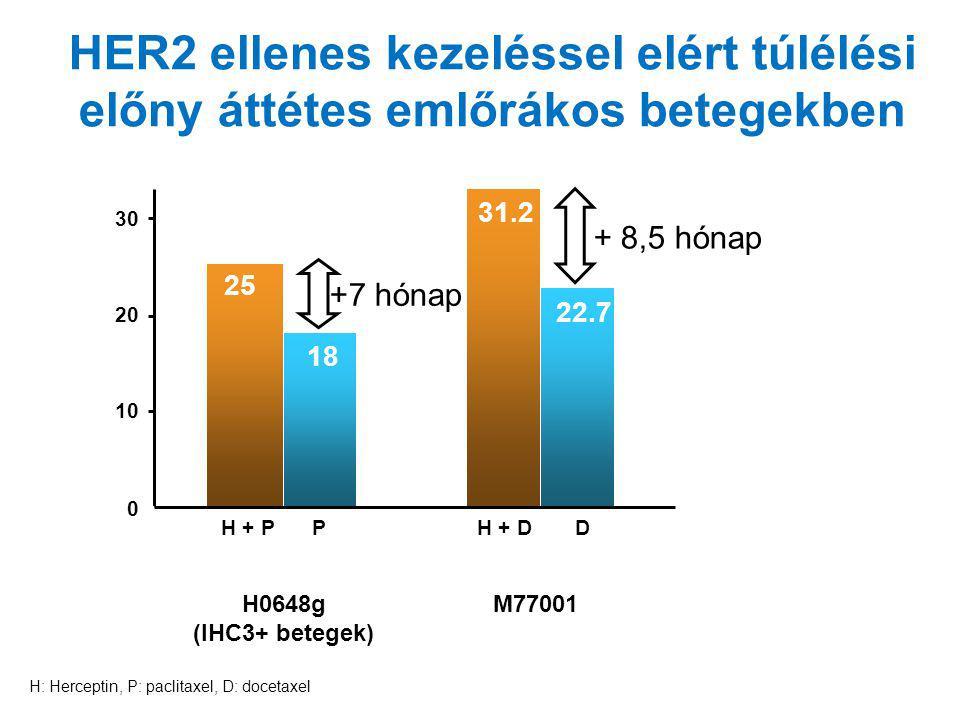HER2 ellenes kezeléssel elért túlélési előny áttétes emlőrákos betegekben