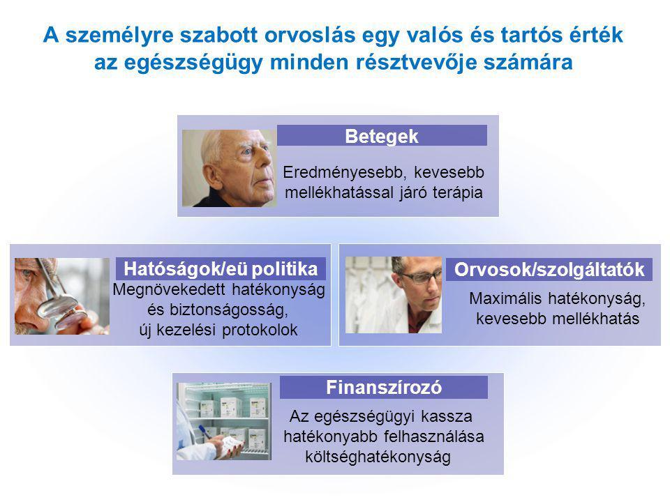 Hatóságok/eü politika Orvosok/szolgáltatók