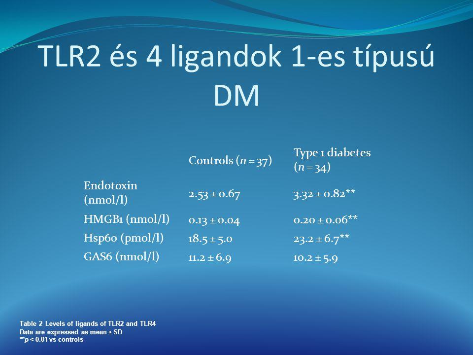 TLR2 és 4 ligandok 1-es típusú DM