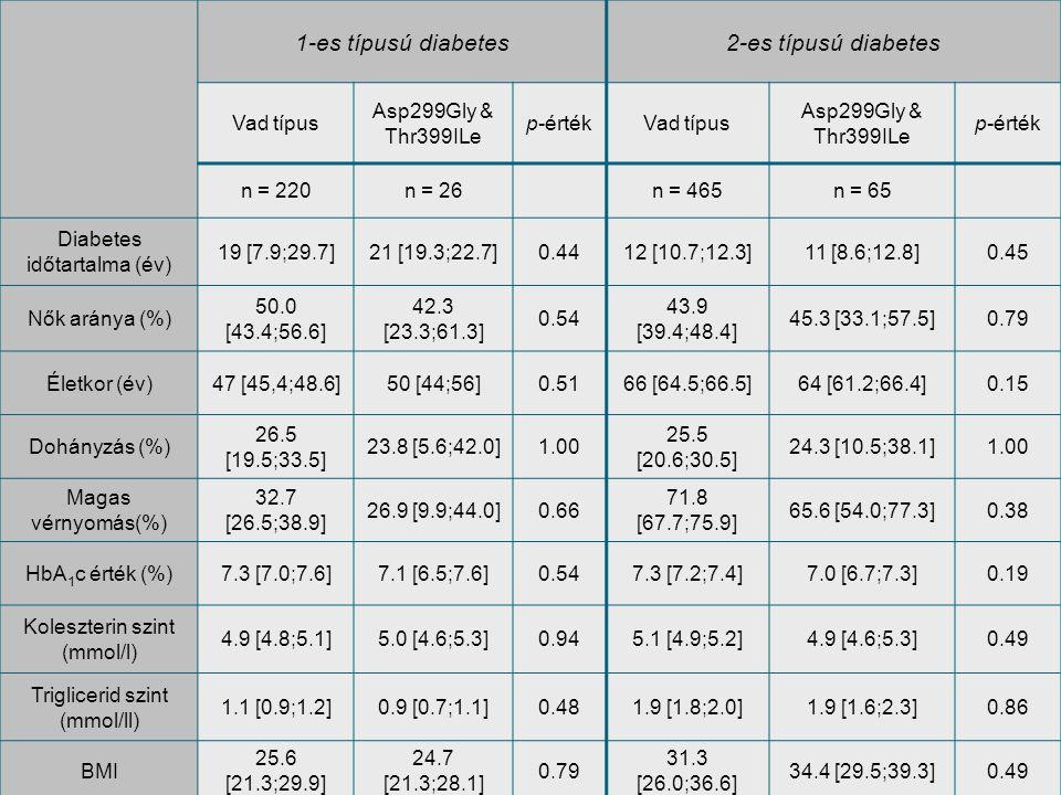 1-es típusú diabetes 2-es típusú diabetes Vad típus