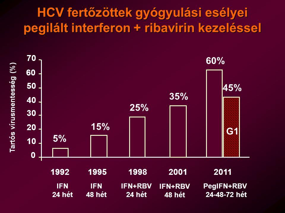 Tartós vírusmentesség (%)