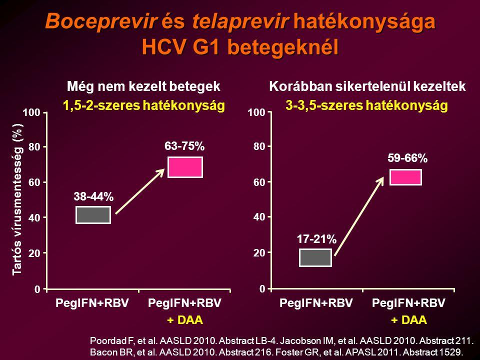 Boceprevir és telaprevir hatékonysága HCV G1 betegeknél