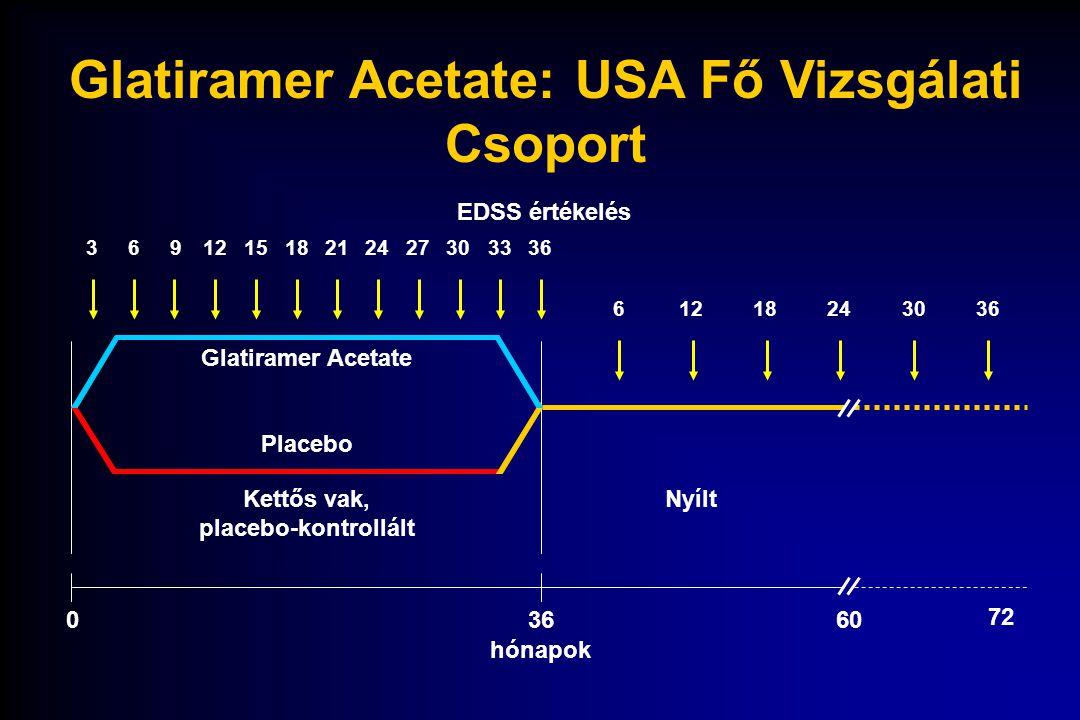 Glatiramer Acetate: USA Fő Vizsgálati Csoport