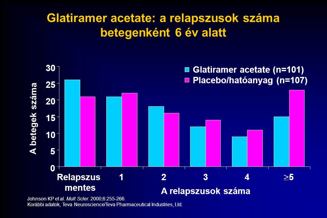 Glatiramer acetate: a relapszusok száma betegenként 6 év alatt