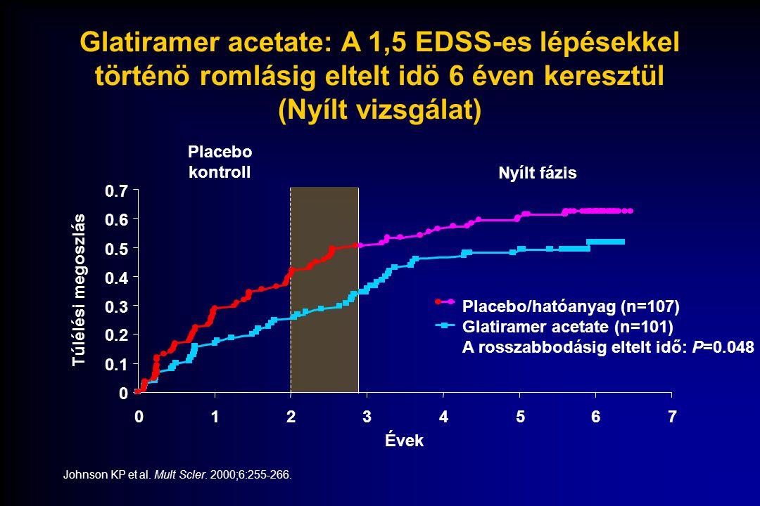 Glatiramer acetate: A 1,5 EDSS-es lépésekkel történö romlásig eltelt idö 6 éven keresztül (Nyílt vizsgálat)