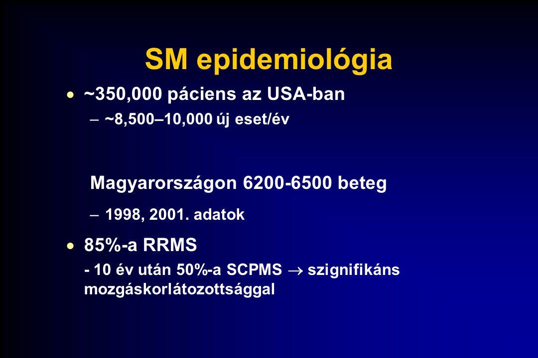 SM epidemiológia ~350,000 páciens az USA-ban