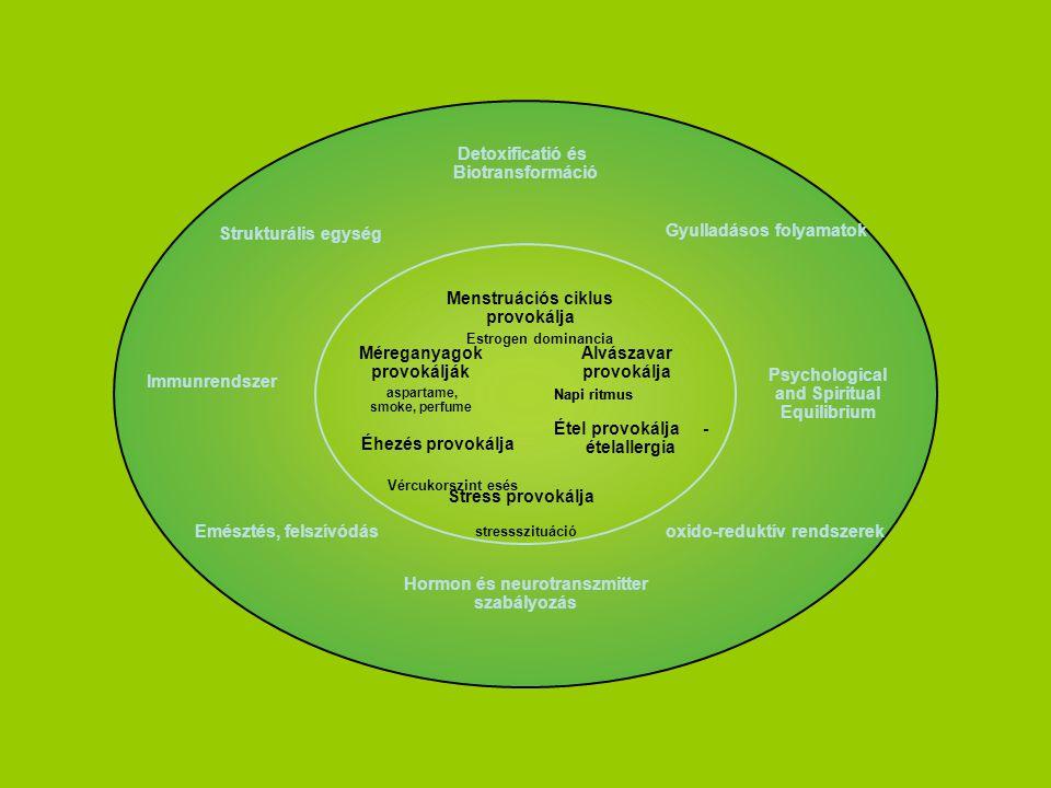 Detoxificatió és Biotransformáció