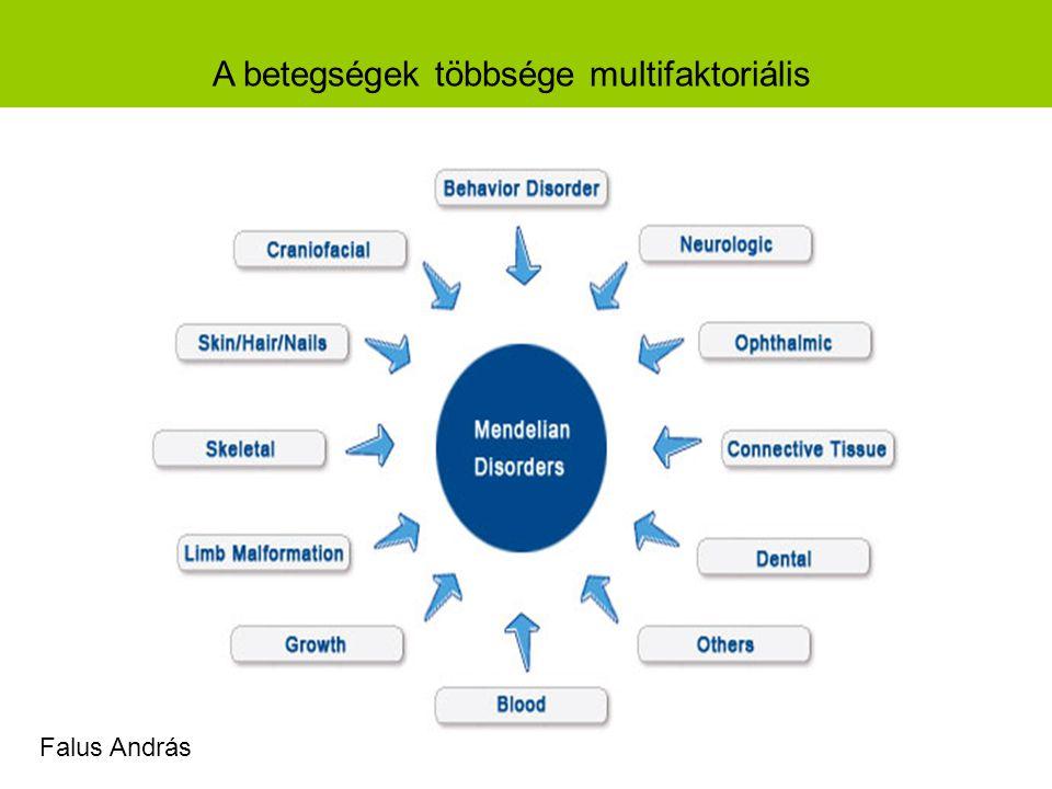A betegségek többsége multifaktoriális