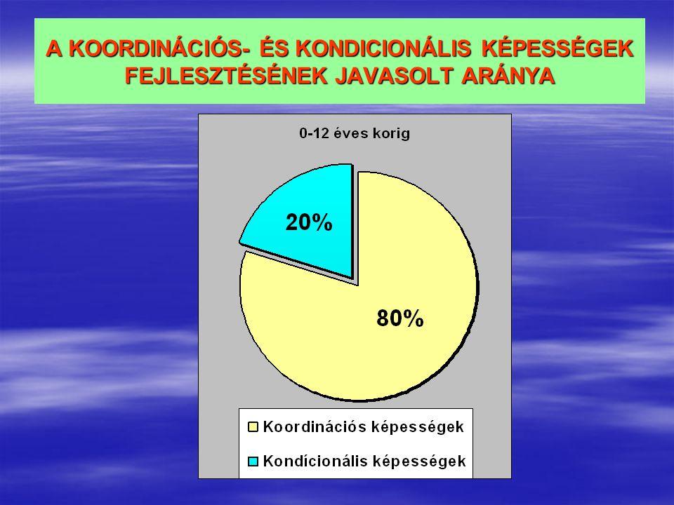 A KOORDINÁCIÓS- ÉS KONDICIONÁLIS KÉPESSÉGEK FEJLESZTÉSÉNEK JAVASOLT ARÁNYA