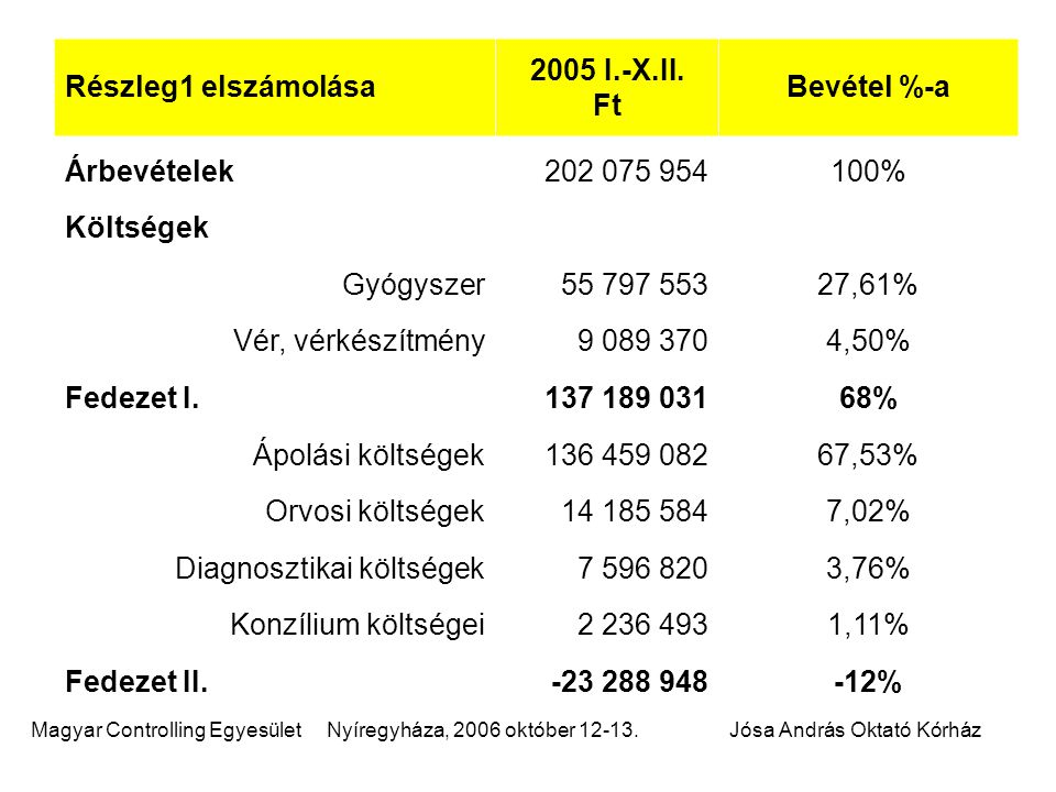 Részleg1 elszámolása 2005 I.-X.II. Ft. Bevétel %-a. Árbevételek. 202 075 954.