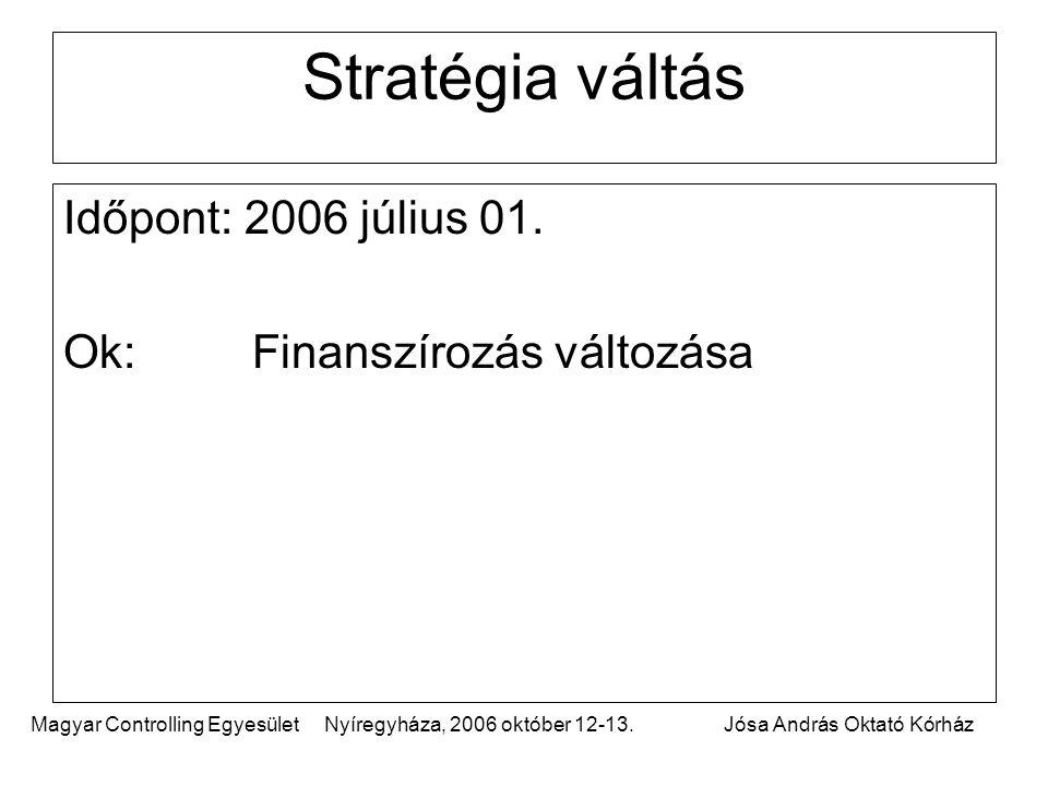 Stratégia váltás Időpont: 2006 július 01. Ok: Finanszírozás változása