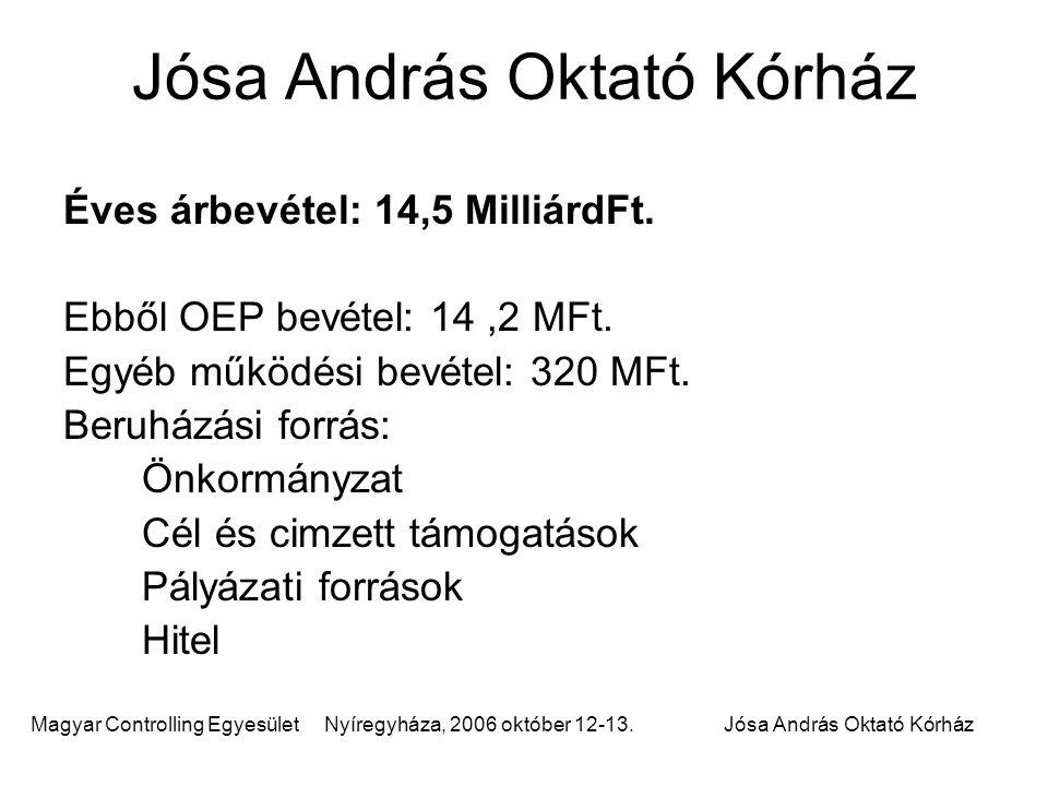 Jósa András Oktató Kórház