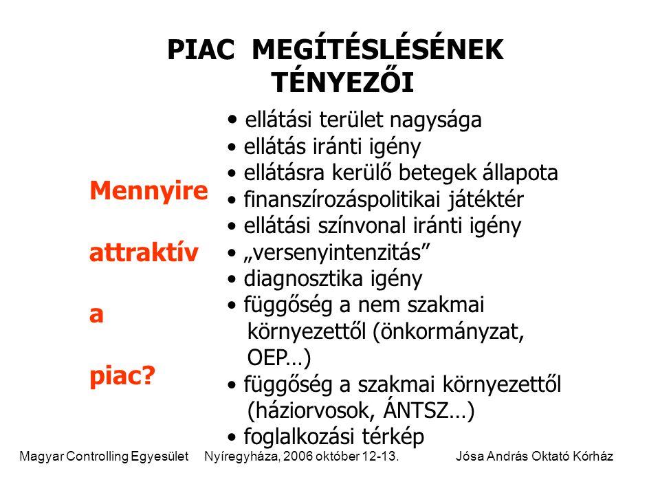 PIAC MEGÍTÉSLÉSÉNEK TÉNYEZŐI