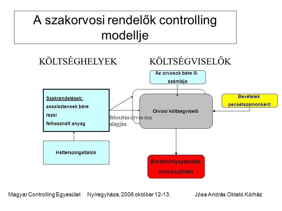 A szakorvosi rendelők controlling modellje