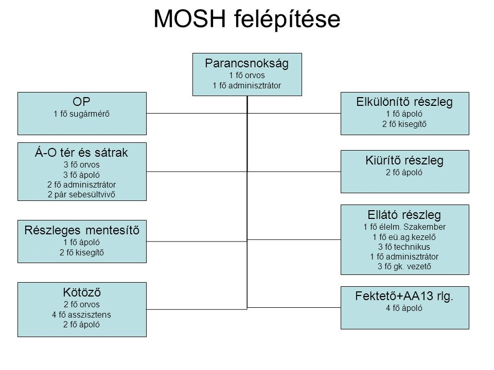 MOSH felépítése Parancsnokság OP Elkülönítő részleg Á-O tér és sátrak