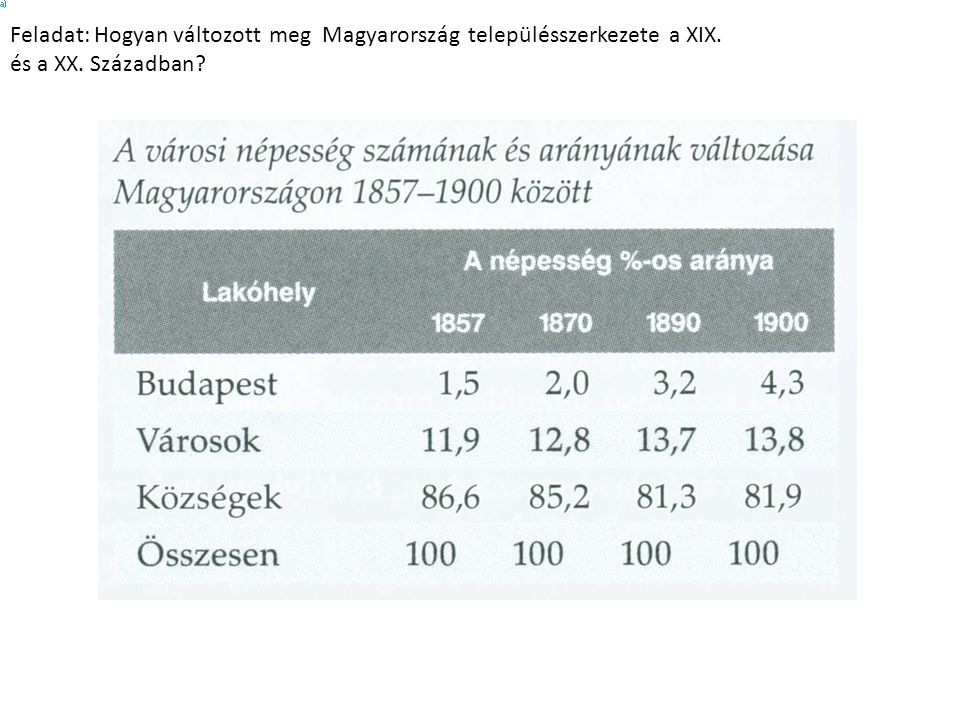 Feladat: Hogyan változott meg Magyarország településszerkezete a XIX